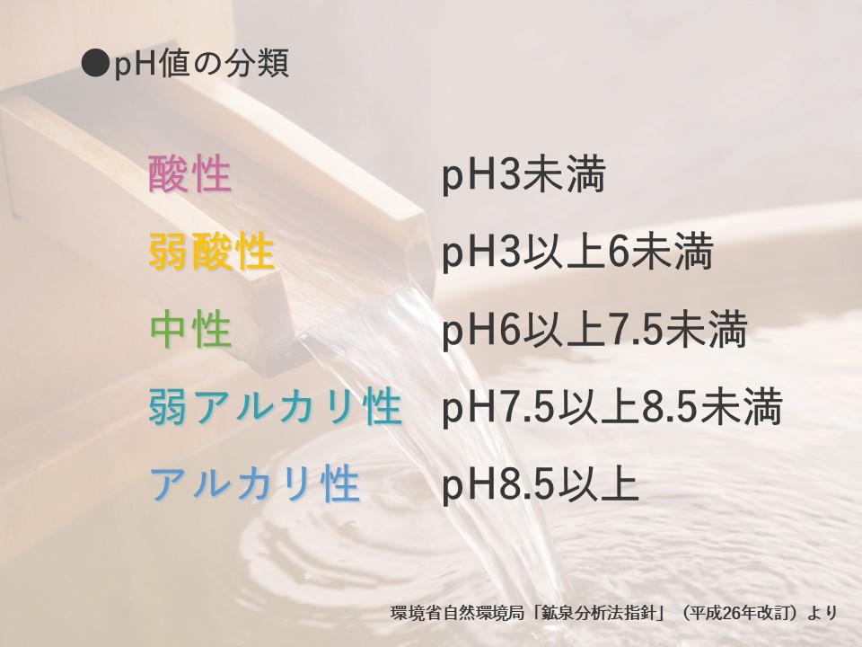 pH値の図